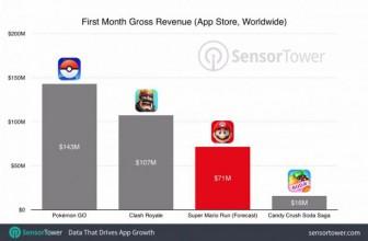 Super Mario Run: iPhone-Game könnte Nintendo mehr Geld einbringen als ein Hollywood-Blockbuster